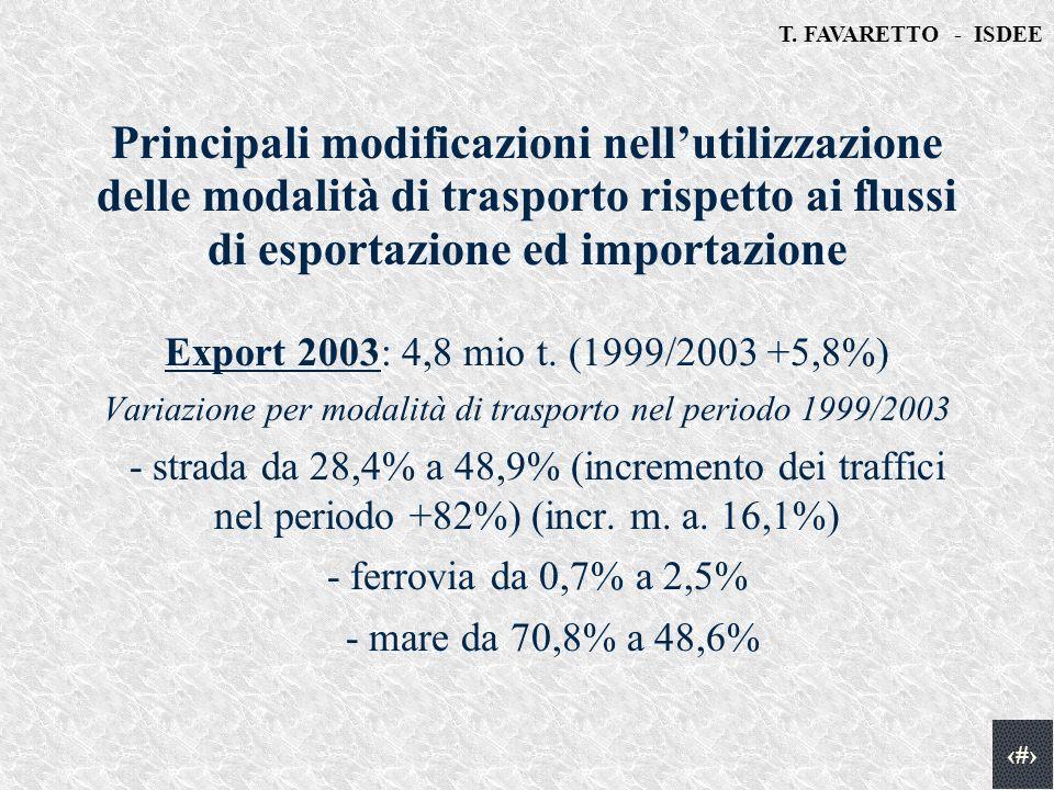 T. FAVARETTO - ISDEE 5 Principali modificazioni nellutilizzazione delle modalità di trasporto rispetto ai flussi di esportazione ed importazione Expor