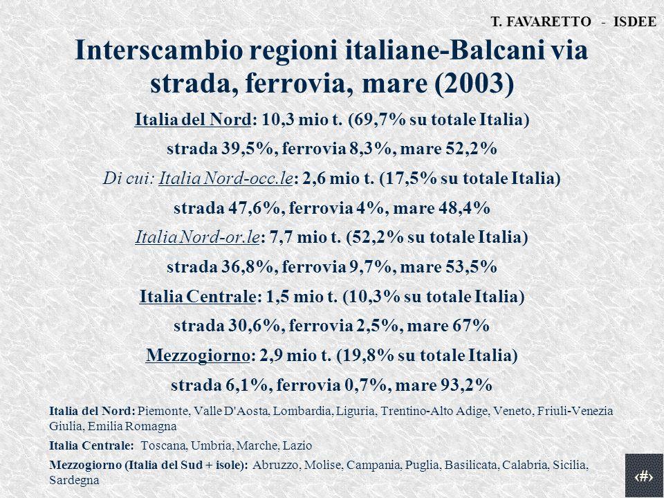 T. FAVARETTO - ISDEE 7 Interscambio regioni italiane-Balcani via strada, ferrovia, mare (2003) Italia del Nord: 10,3 mio t. (69,7% su totale Italia) s
