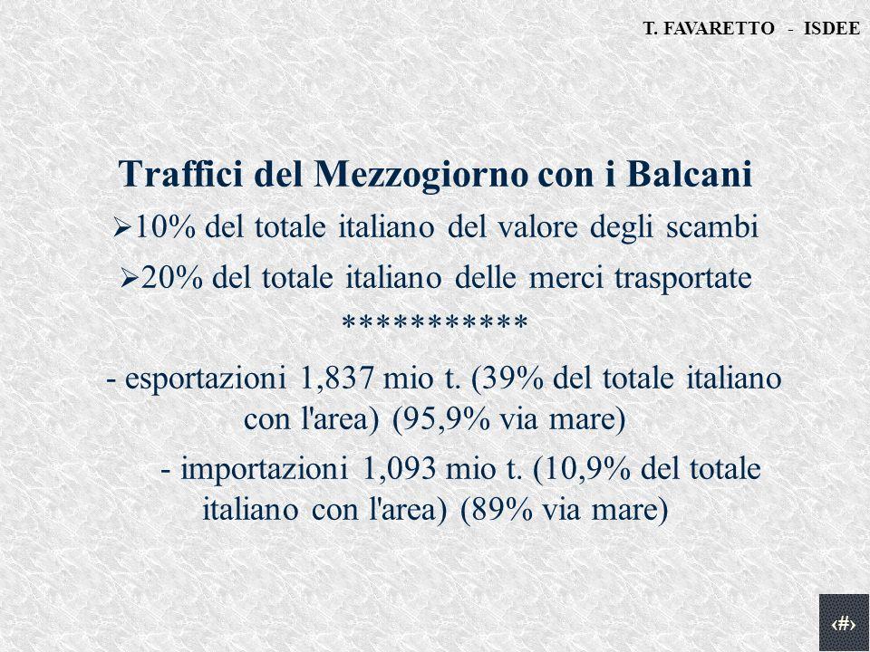 T. FAVARETTO - ISDEE 8 Traffici del Mezzogiorno con i Balcani 10% del totale italiano del valore degli scambi 20% del totale italiano delle merci tras