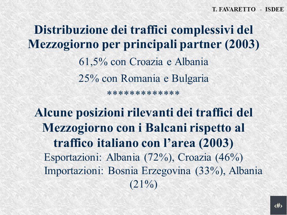 T. FAVARETTO - ISDEE 9 Distribuzione dei traffici complessivi del Mezzogiorno per principali partner (2003) 61,5% con Croazia e Albania 25% con Romani