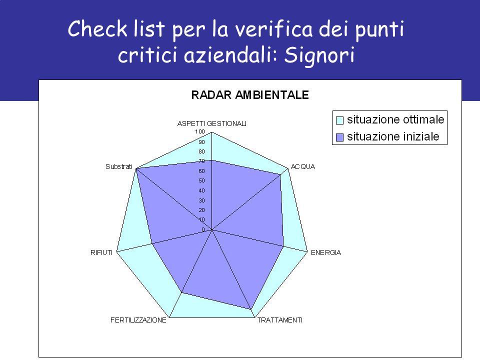 Check list per la verifica dei punti critici aziendali: Signori