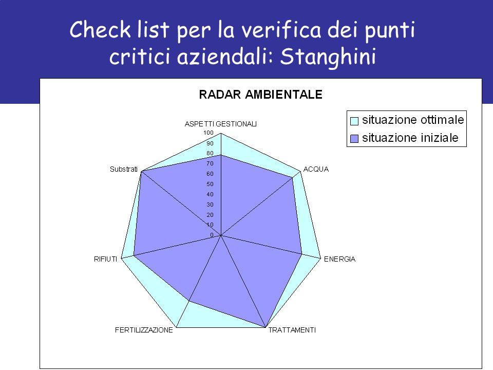 Check list per la verifica dei punti critici aziendali: Stanghini