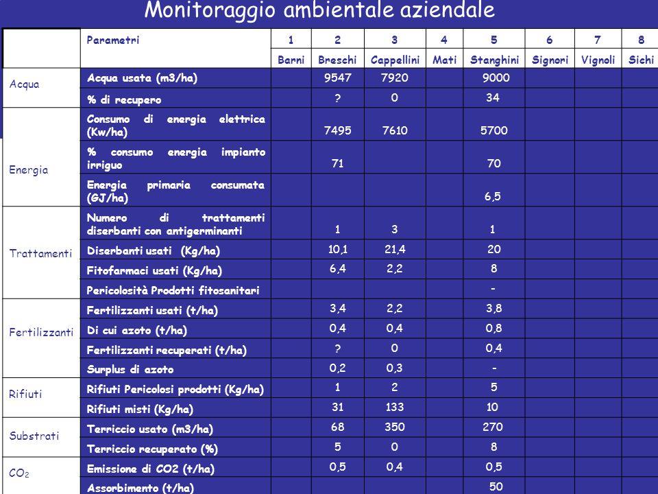 Monitoraggio ambientale aziendale Parametri12345678 BarniBreschiCappelliniMatiStanghiniSignoriVignoliSichi Acqua Acqua usata (m3/ha) 95477920 9000 % d