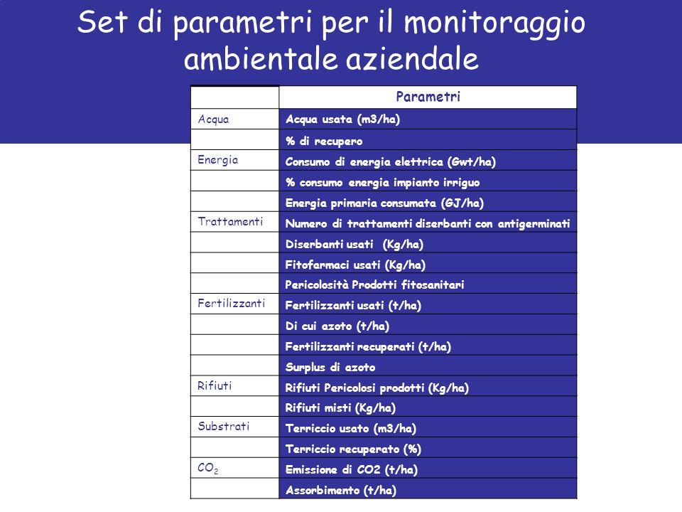 Set di parametri per il monitoraggio ambientale aziendale Parametri AcquaAcqua usata (m3/ha) % di recupero Energia Consumo di energia elettrica (Gwt/h