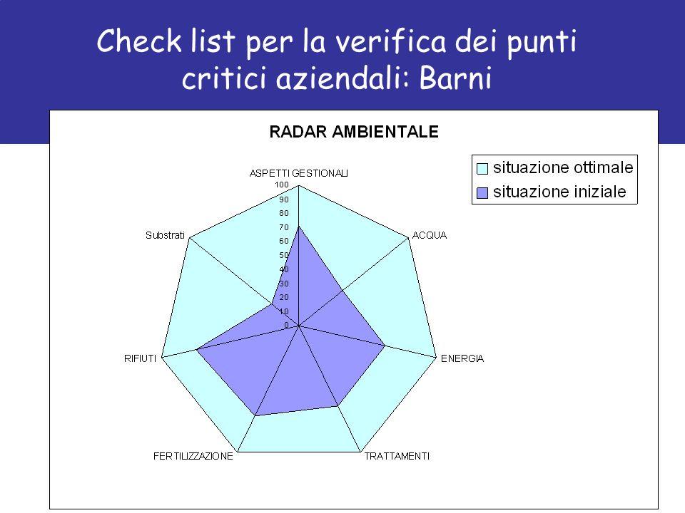 Check list per la verifica dei punti critici aziendali: Barni