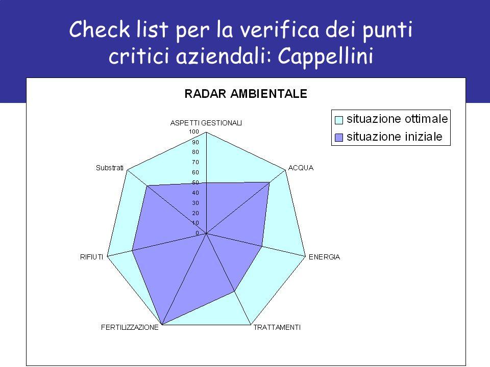 Check list per la verifica dei punti critici aziendali: Cappellini
