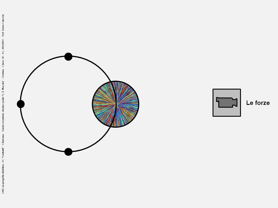 Le forze LHC: un progetto didattico - I.C. Garibaldi – Chiavenna - Scuola secondaria di primo grado G. B. Mazzina – Gordona - Classe 3A - A.s. 2012/20