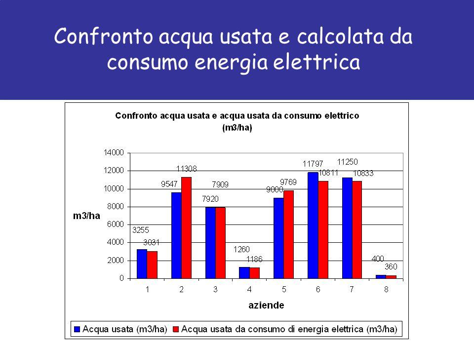 Confronto acqua usata e calcolata da consumo energia elettrica