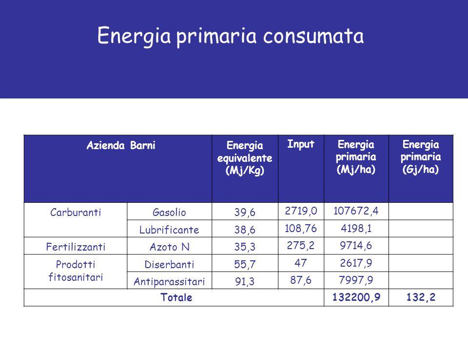 Azienda Barni Energia equivalente (Mj/Kg) InputEnergia primaria (Mj/ha) Energia primaria (Gj/ha) CarburantiGasolio39,62719,0107672,4 Lubrificante38,6108,764198,1 FertilizzantiAzoto N35,3275,29714,6 Prodotti fitosanitari Diserbanti55,7472617,9 Antiparassitari91,387,67997,9 Totale132200,9132,2