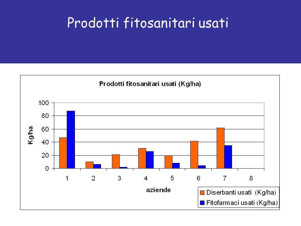 Prodotti fitosanitari usati