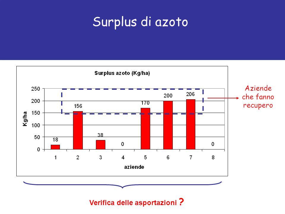 Surplus di azoto Aziende che fanno recupero Verifica delle asportazioni