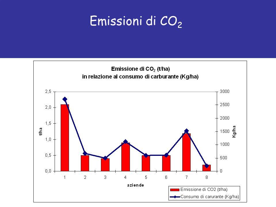 Emissioni di CO 2