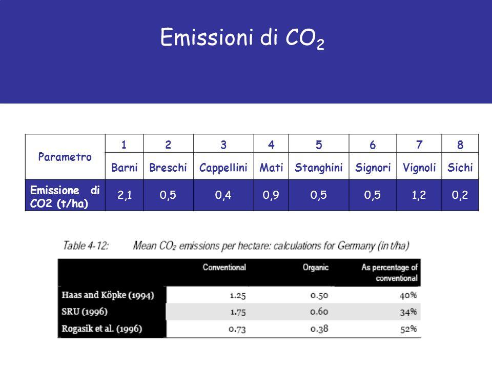 Parametro 12345678 BarniBreschiCappelliniMatiStanghiniSignoriVignoliSichi Emissione di CO2 (t/ha) 2,10,50,40,90,5 1,20,2
