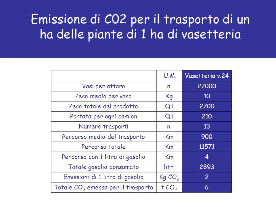 Emissione di C02 per il trasporto di un ha delle piante di 1 ha di vasetteria U.M.Vasetteria v.24 Vasi per attaron.27000 Peso medio per vasoKg10 Peso totale del prodottoQli2700 Portata per ogni camionQli210 Numero trasportin.13 Percorso medio del trasportoKm900 Percorso totaleKm11571 Percorso con 1 litro di gasolioKm4 Totale gasolio consumatolitri2893 Emissioni di 1 litro di gasolioKg CO 2 2 Totale CO 2 emessa per il trasportot CO 2 6