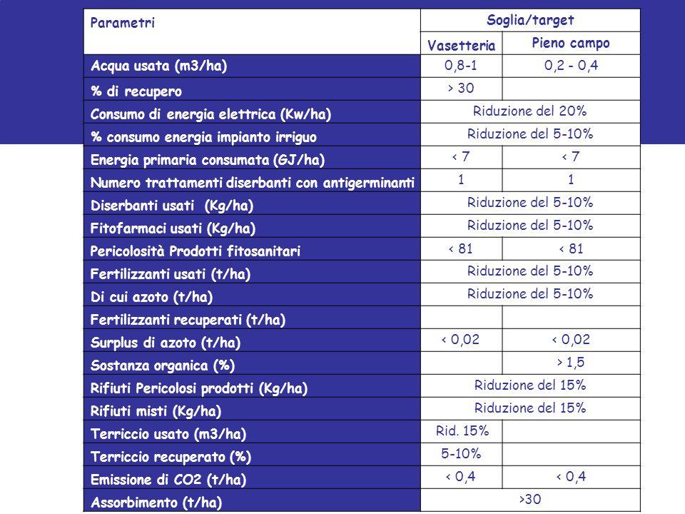 Parametri Soglia/target Vasetteria Pieno campo Acqua usata (m3/ha)0,8-10,2 - 0,4 % di recupero > 30 Consumo di energia elettrica (Kw/ha) Riduzione del 20% % consumo energia impianto irriguo Riduzione del 5-10% Energia primaria consumata (GJ/ha) < 7 Numero trattamenti diserbanti con antigerminanti 11 Diserbanti usati (Kg/ha) Riduzione del 5-10% Fitofarmaci usati (Kg/ha) Riduzione del 5-10% Pericolosità Prodotti fitosanitari < 81 Fertilizzanti usati (t/ha) Riduzione del 5-10% Di cui azoto (t/ha) Riduzione del 5-10% Fertilizzanti recuperati (t/ha) Surplus di azoto (t/ha) < 0,02 Sostanza organica (%) > 1,5 Rifiuti Pericolosi prodotti (Kg/ha) Riduzione del 15% Rifiuti misti (Kg/ha) Riduzione del 15% Terriccio usato (m3/ha) Rid.