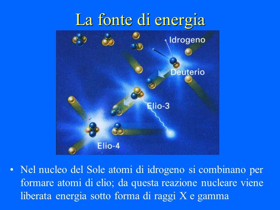 La fonte di energia Nel nucleo del Sole atomi di idrogeno si combinano per formare atomi di elio; da questa reazione nucleare viene liberata energia s