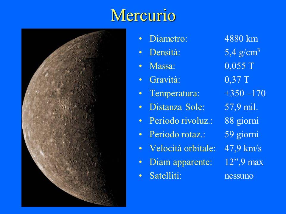 Mercurio Diametro:4880 km Densità:5,4 g/cm 3 Massa:0,055 T Gravità:0,37 T Temperatura:+350 –170 Distanza Sole:57,9 mil. Periodo rivoluz.:88 giorni Per