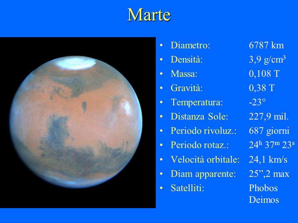 Marte Diametro:6787 km Densità:3,9 g/cm 3 Massa:0,108 T Gravità:0,38 T Temperatura:-23° Distanza Sole:227,9 mil. Periodo rivoluz.:687 giorni Periodo r