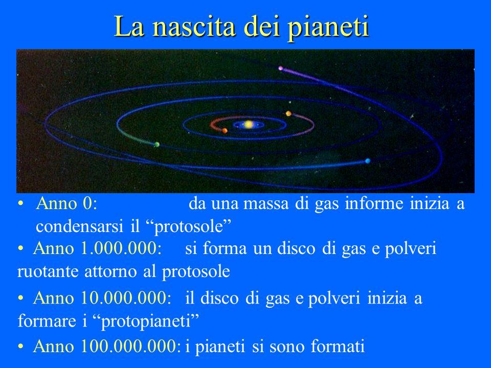 La nascita dei pianeti Anno 0: da una massa di gas informe inizia a condensarsi il protosole Anno 1.000.000: si forma un disco di gas e polveri ruotan
