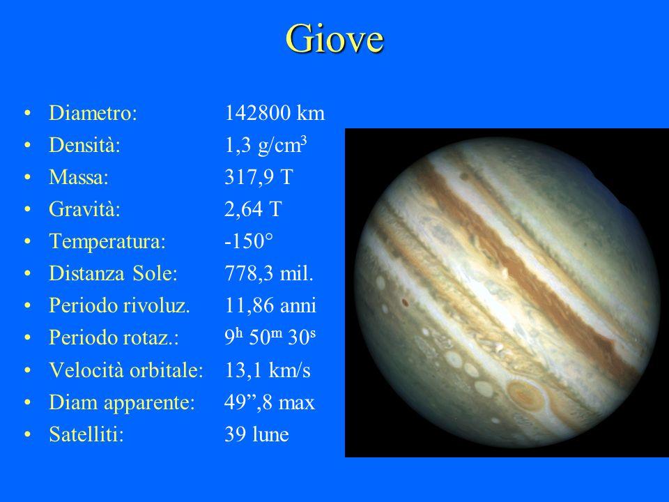 Giove Diametro:142800 km Densità:1,3 g/cm 3 Massa:317,9 T Gravità:2,64 T Temperatura:-150° Distanza Sole:778,3 mil. Periodo rivoluz.11,86 anni Periodo