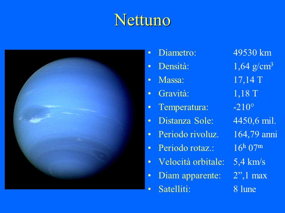 Nettuno Diametro:49530 km Densità:1,64 g/cm 3 Massa:17,14 T Gravità:1,18 T Temperatura:-210° Distanza Sole:4450,6 mil. Periodo rivoluz.164,79 anni Per