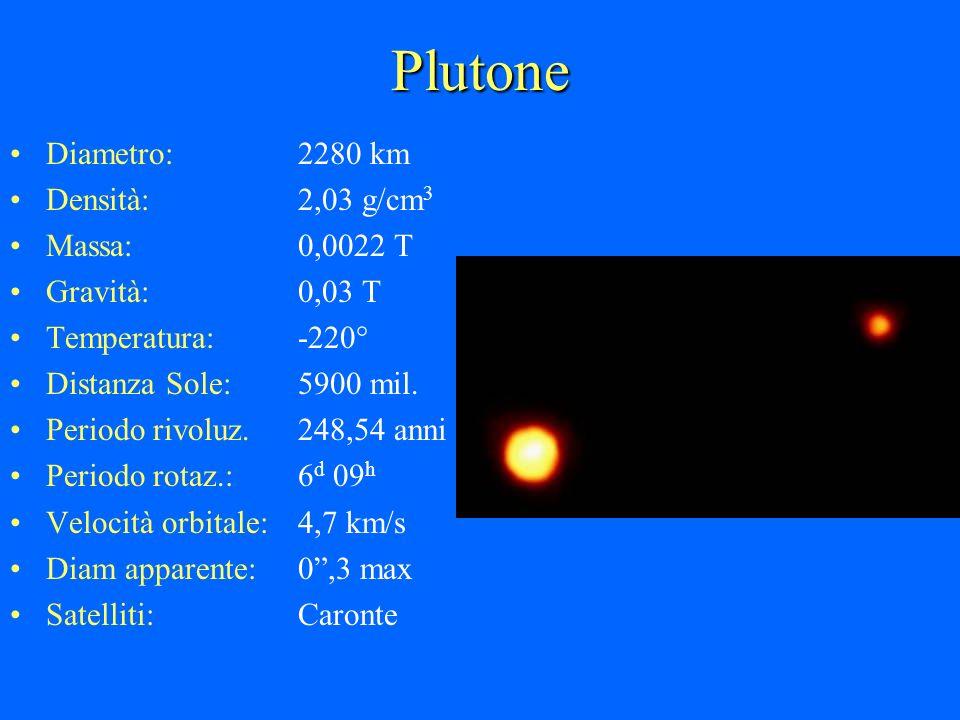 Plutone Diametro:2280 km Densità:2,03 g/cm 3 Massa:0,0022 T Gravità:0,03 T Temperatura:-220° Distanza Sole:5900 mil. Periodo rivoluz.248,54 anni Perio