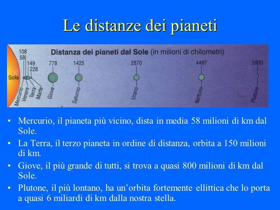 Le distanze dei pianeti Mercurio, il pianeta più vicino, dista in media 58 milioni di km dal Sole. La Terra, il terzo pianeta in ordine di distanza, o