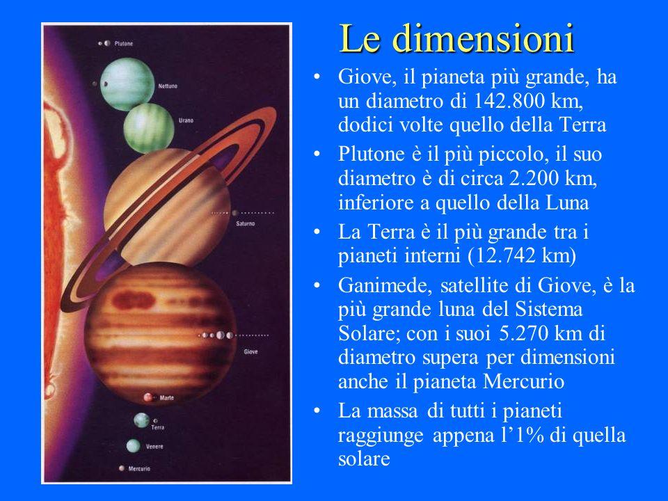 Le dimensioni Giove, il pianeta più grande, ha un diametro di 142.800 km, dodici volte quello della Terra Plutone è il più piccolo, il suo diametro è