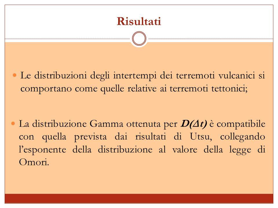 Risultati Le distribuzioni degli intertempi dei terremoti vulcanici si comportano come quelle relative ai terremoti tettonici; La distribuzione Gamma ottenuta per D( t) è compatibile con quella prevista dai risultati di Utsu, collegando lesponente della distribuzione al valore della legge di Omori.