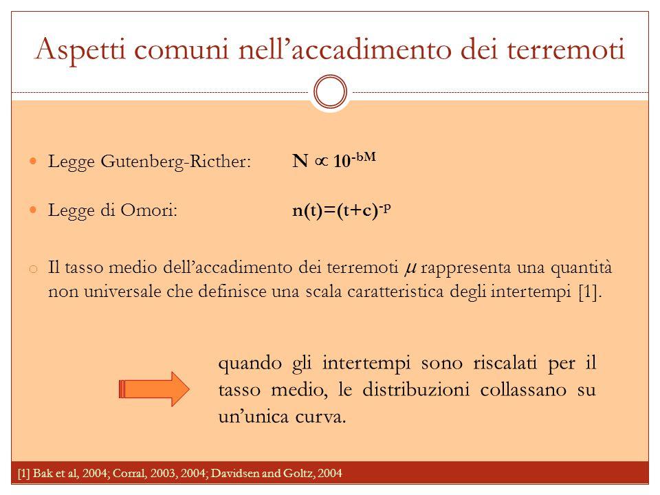 Aspetti comuni nellaccadimento dei terremoti Legge Gutenberg-Ricther:N 10 -bM Legge di Omori:n(t)=(t+c) -p o Il tasso medio dellaccadimento dei terremoti rappresenta una quantità non universale che definisce una scala caratteristica degli intertempi [1].