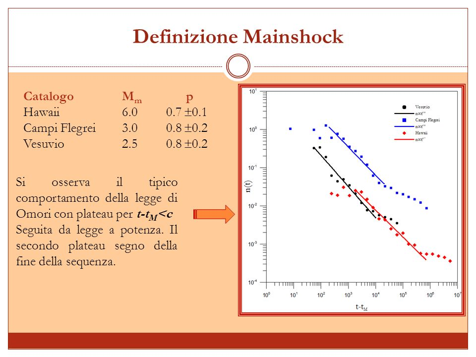 Influenza della magnitudo di cut-off M * M * = M C - 0.5 M * = M C + 0.5 M * non influenza significativamente la proprietà di riscaling D( t)= f( t).