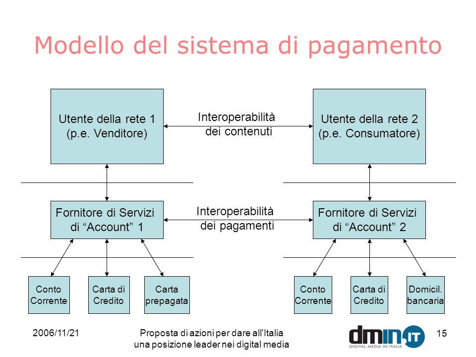 2006/11/21Proposta di azioni per dare all Italia una posizione leader nei digital media 15 Modello del sistema di pagamento Utente della rete 1 (p.e.