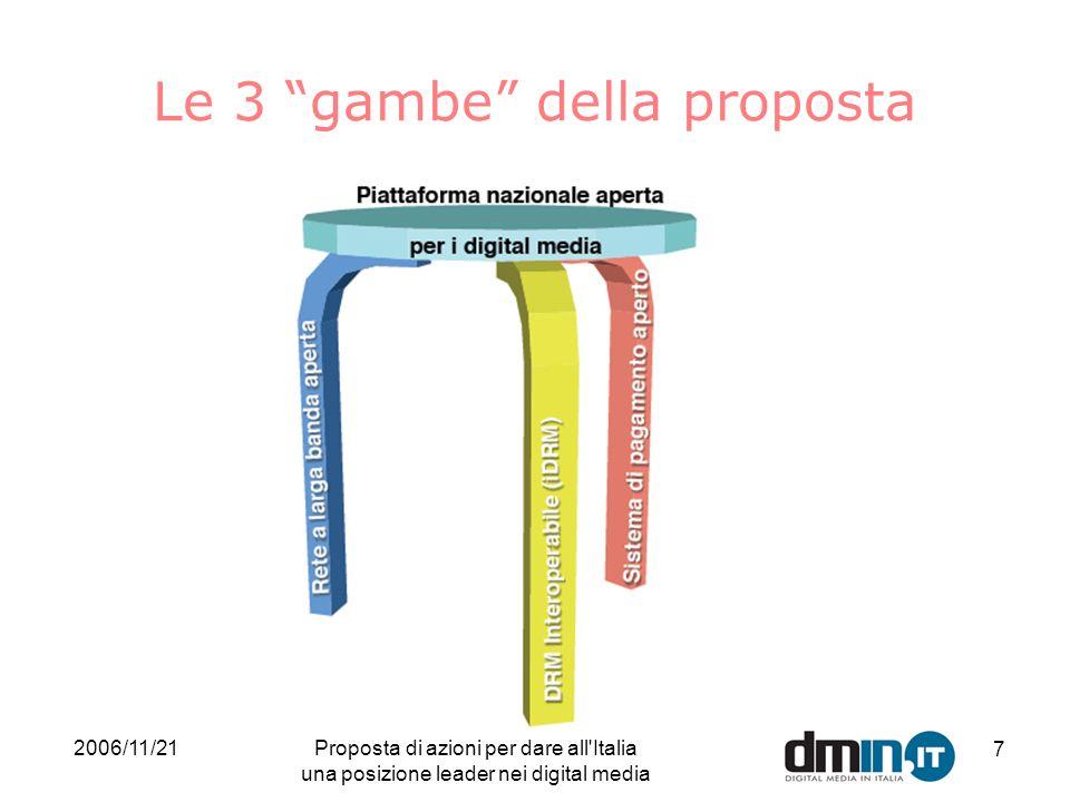 2006/11/21Proposta di azioni per dare all Italia una posizione leader nei digital media 7 Le 3 gambe della proposta