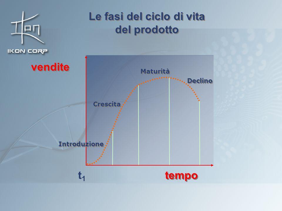 Le fasi del ciclo di vita del prodotto Le fasi del ciclo di vita del prodotto Introduzione Maturità Declino tempo Crescita vendite t1t1