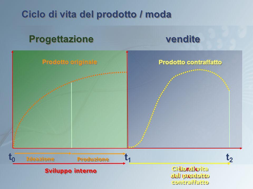 Ciclo di vita del prodotto / moda Prodotto contraffatto t2t2 t1t1 Sviluppo interno Lancio sul mercato Lancio sul mercato Ciclo di vita del prodotto co