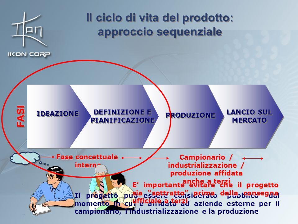 Il ciclo di vita del prodotto: approccio sequenziale DEFINIZIONE E PIANIFICAZIONE PRODUZIONE LANCIO SUL MERCATO IDEAZIONE FASIFASI Fase concettuale in