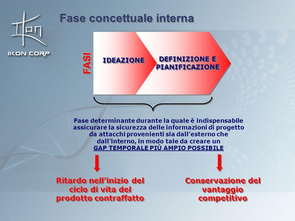 DEFINIZIONE E PIANIFICAZIONE IDEAZIONE FASIFASI Fase concettuale interna Fase determinante durante la quale è indispensabile assicurare la sicurezza d