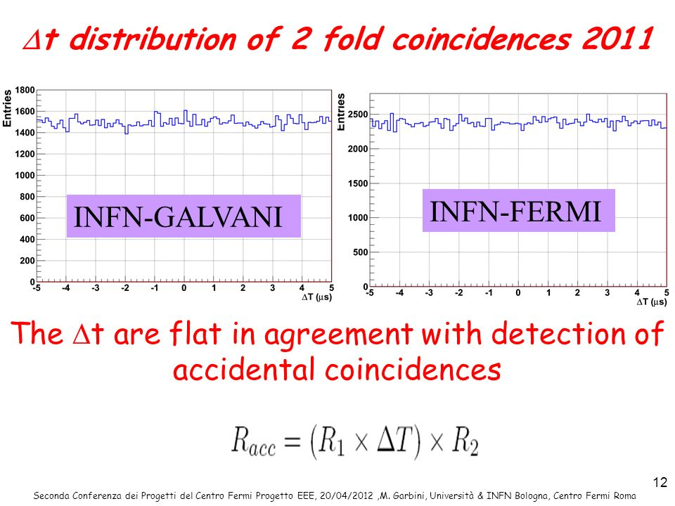 Seconda Conferenza dei Progetti del Centro Fermi Progetto EEE, 20/04/2012,M. Garbini, Università & INFN Bologna, Centro Fermi Roma 12 t distribution o