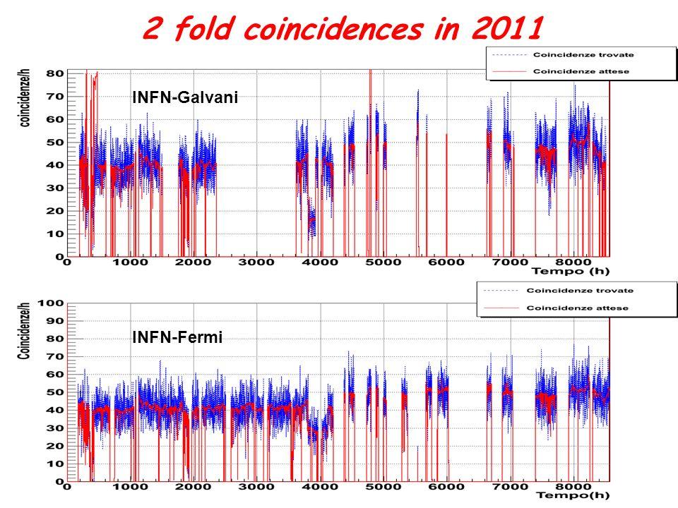 Seconda Conferenza dei Progetti del Centro Fermi Progetto EEE, 20/04/2012,M. Garbini, Università & INFN Bologna, Centro Fermi Roma 13 2 fold coinciden