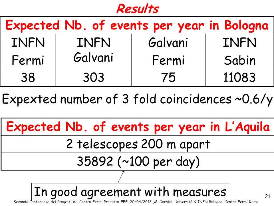 Seconda Conferenza dei Progetti del Centro Fermi Progetto EEE, 20/04/2012,M. Garbini, Università & INFN Bologna, Centro Fermi Roma 21 Results Expected