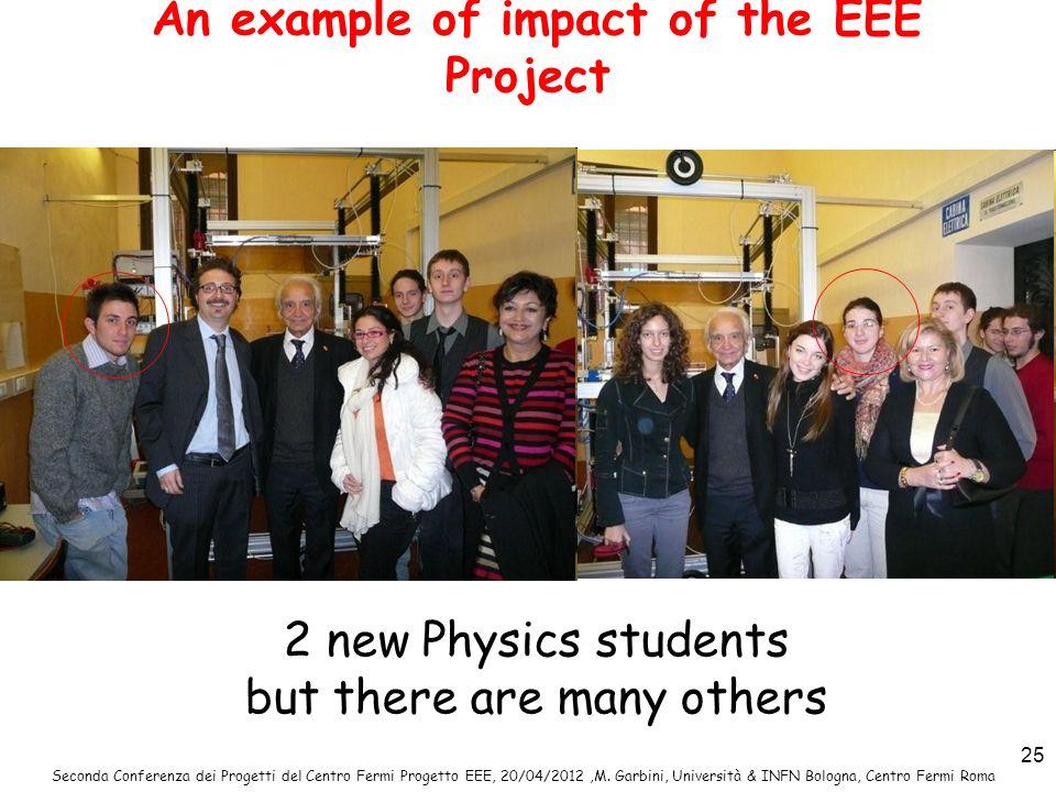 Seconda Conferenza dei Progetti del Centro Fermi Progetto EEE, 20/04/2012,M. Garbini, Università & INFN Bologna, Centro Fermi Roma 25 An example of im