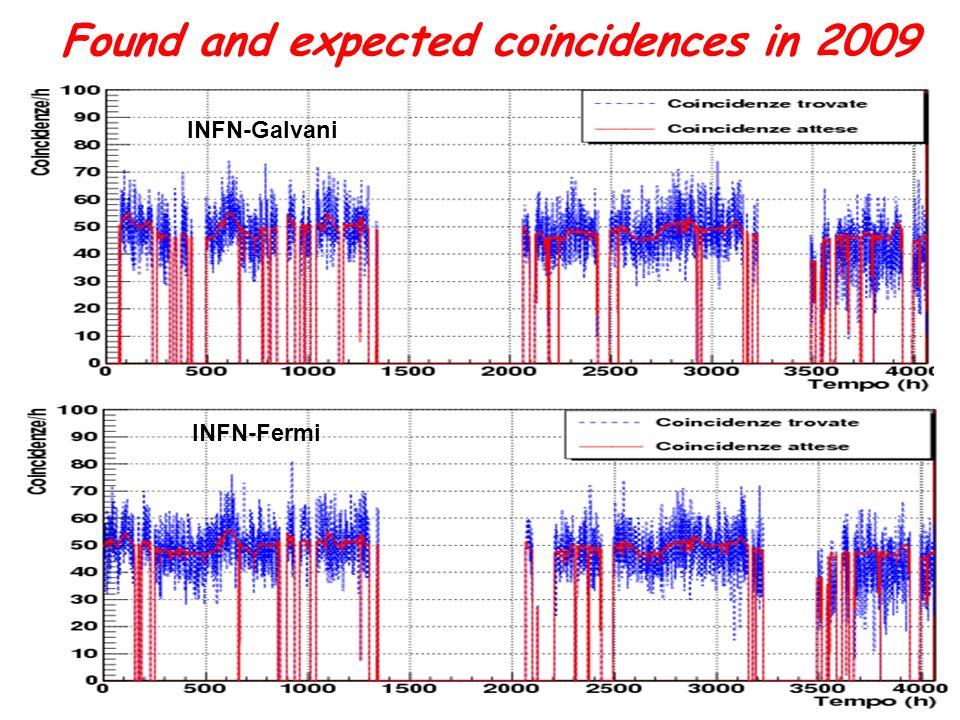 Seconda Conferenza dei Progetti del Centro Fermi Progetto EEE, 20/04/2012,M. Garbini, Università & INFN Bologna, Centro Fermi Roma 29 Found and expect