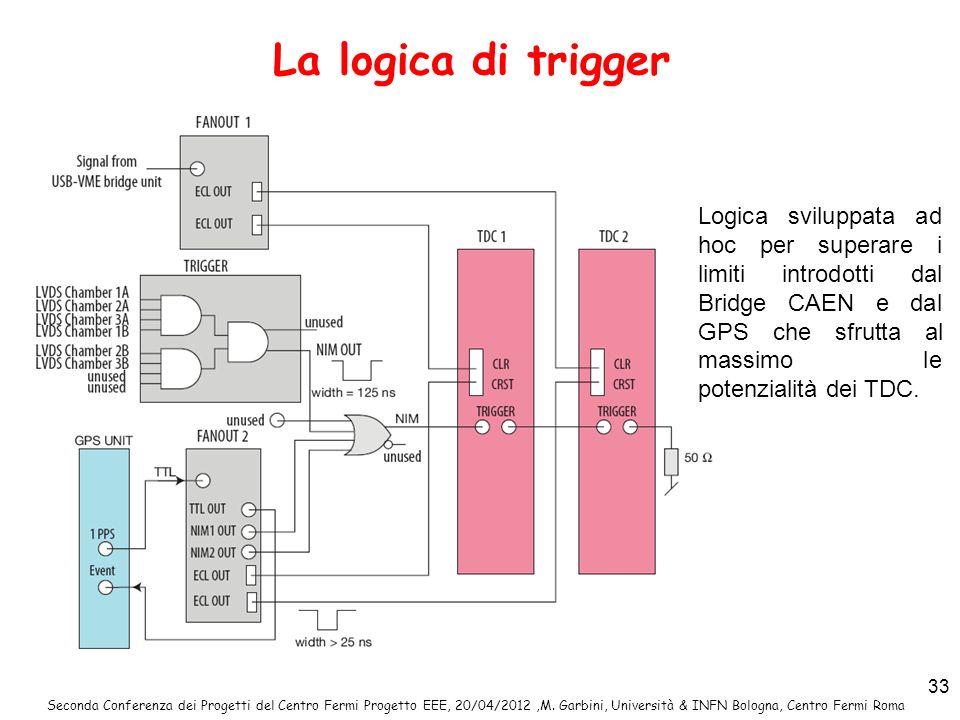 Seconda Conferenza dei Progetti del Centro Fermi Progetto EEE, 20/04/2012,M. Garbini, Università & INFN Bologna, Centro Fermi Roma 33 La logica di tri