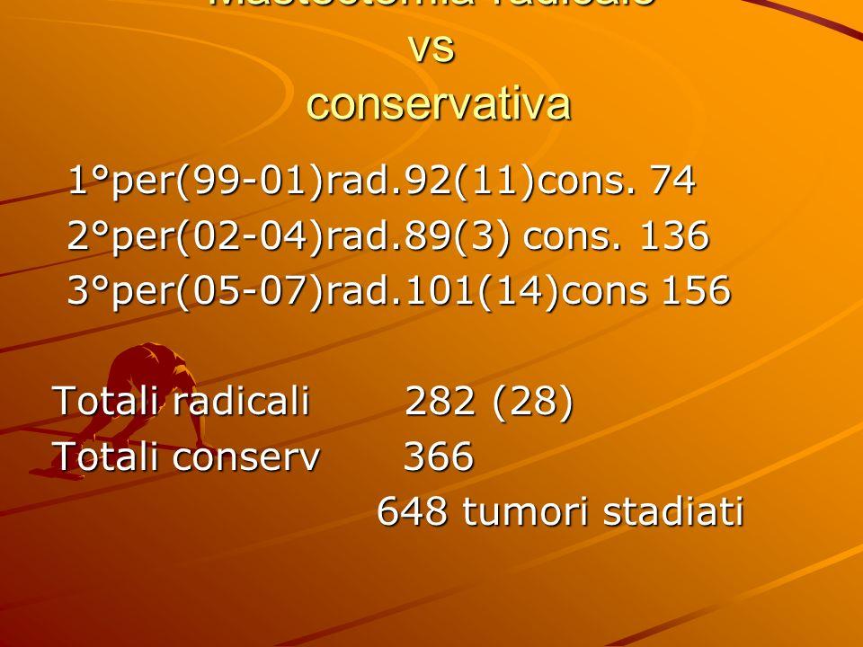 Mastectomia radicale vs conservativa 1°per(99-01)rad.92(11)cons. 74 1°per(99-01)rad.92(11)cons. 74 2°per(02-04)rad.89(3) cons. 136 2°per(02-04)rad.89(