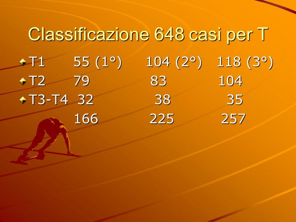 Classificazione 648 casi per T T1 55 (1°) 104 (2°) 118 (3°) T2 79 83 104 T3-T4 32 38 35 166 225 257 166 225 257