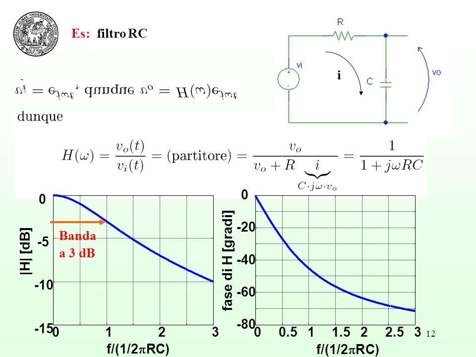 12 Es: filtro RC i 0123 -15 -10 -5 0 f/(1/2 RC) |H| [dB] 00.511.522.53 -80 -60 -40 -20 0 f/(1/2 RC) fase di H [gradi] Banda a 3 dB