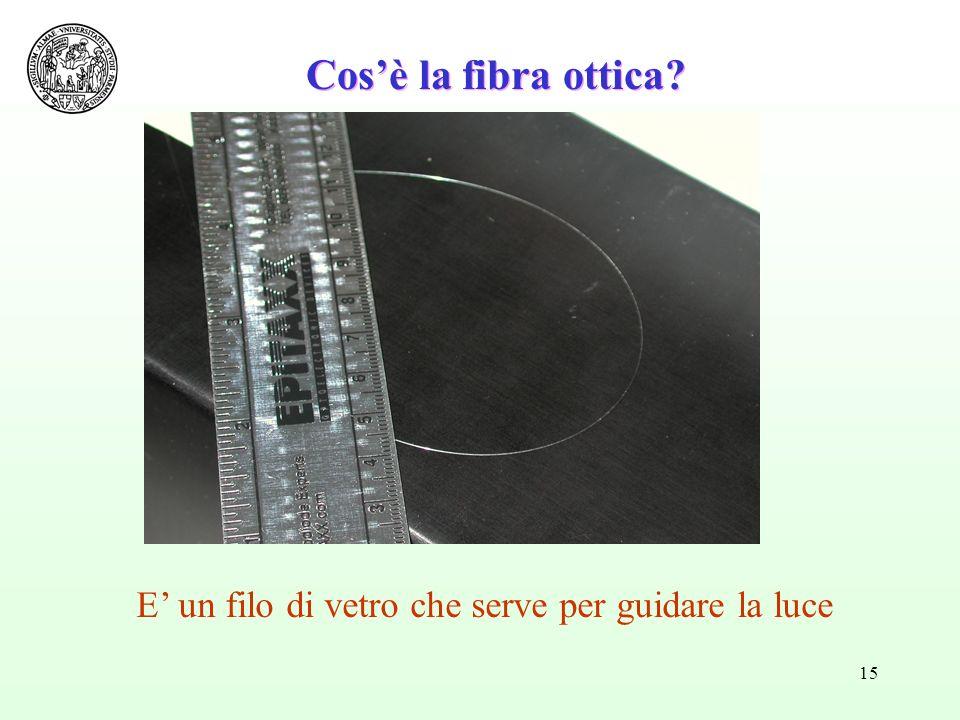 15 Cosè la fibra ottica? E un filo di vetro che serve per guidare la luce