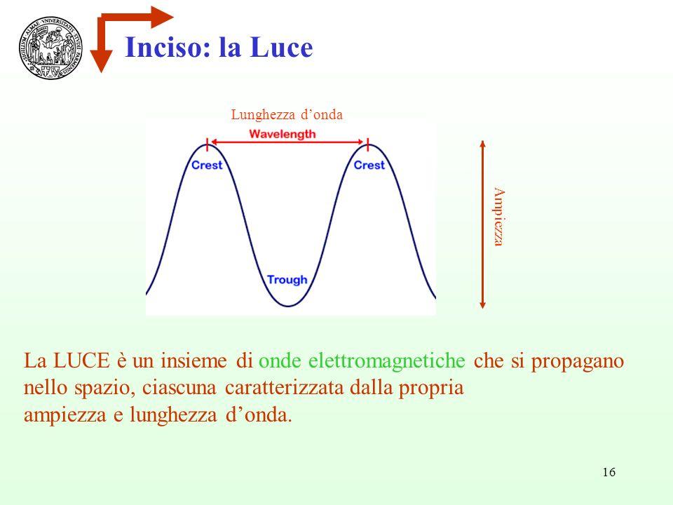16 Inciso: la Luce La LUCE è un insieme di onde elettromagnetiche che si propagano nello spazio, ciascuna caratterizzata dalla propria ampiezza e lunghezza donda.
