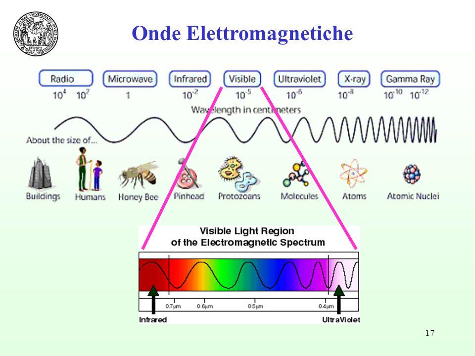 17 Onde Elettromagnetiche