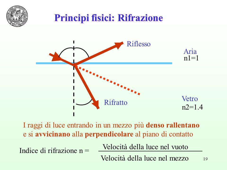 19 Aria Vetro Principi fisici: Rifrazione I raggi di luce entrando in un mezzo più denso rallentano e si avvicinano alla perpendicolare al piano di contatto Riflesso n1=1 n2=1.4 Indice di rifrazione n = Velocità della luce nel vuoto Velocità della luce nel mezzo Rifratto